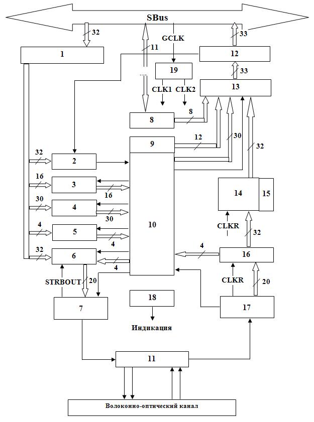 2 – схема формирования и