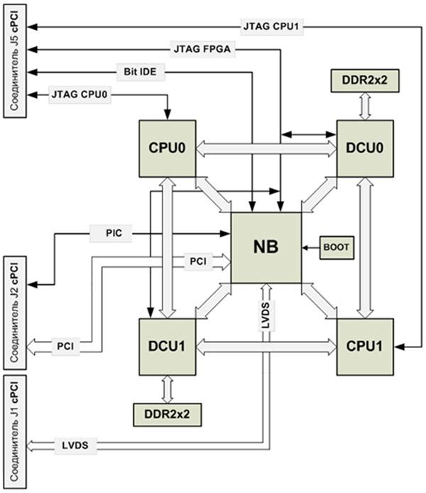 модуль оперативной памяти;