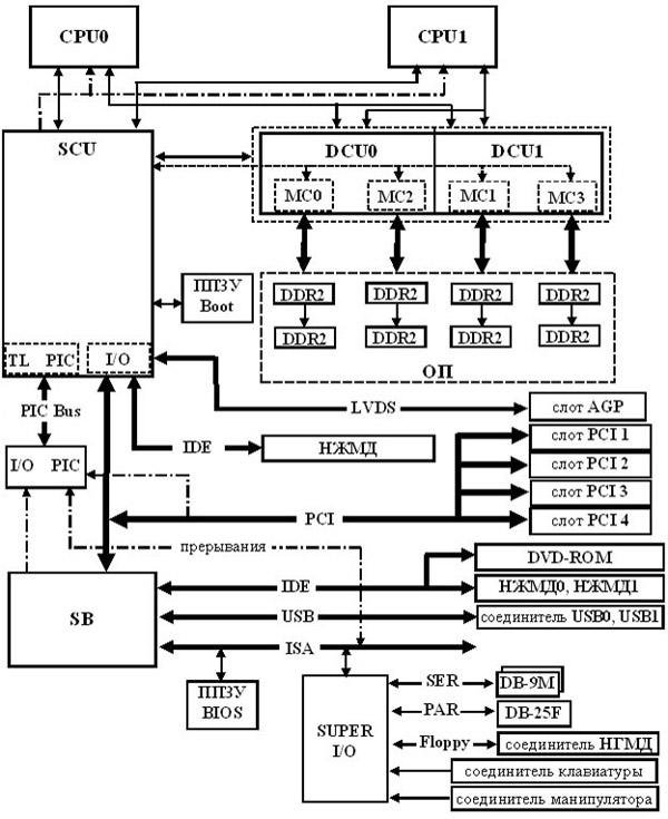Структурная схема системной