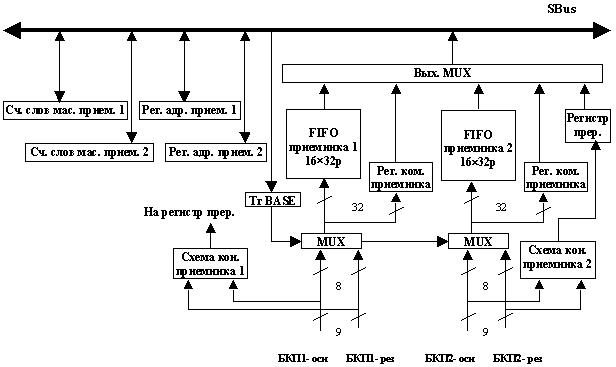 память типа FIFO.