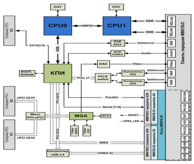 Блок-схема модуля вычислителя