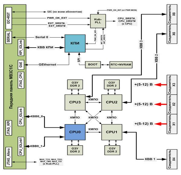 Блок-схема процессорного модуля МВ3С1/C.