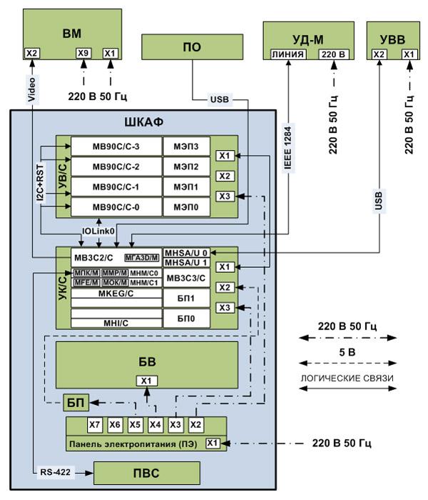 Блок-схема ВК Эльбрус-90С