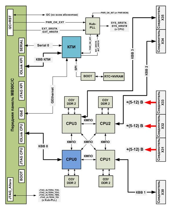 Блок-схема процессорного
