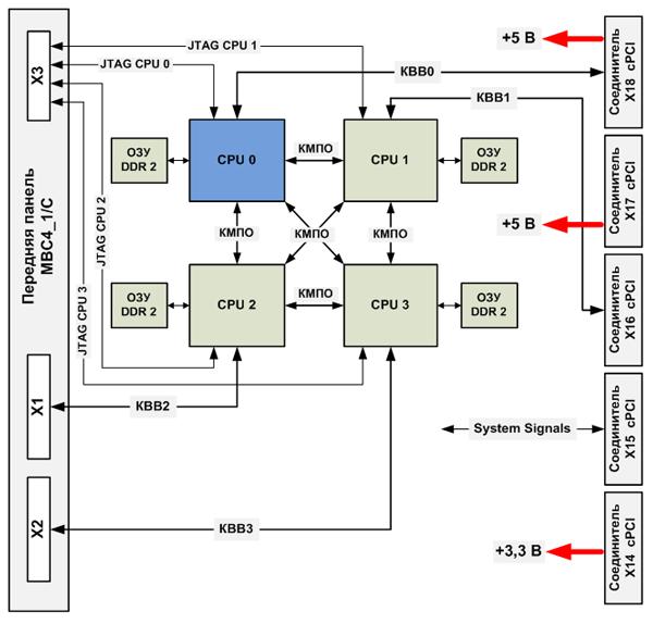 Блок-схема модуля МВС4_1/C