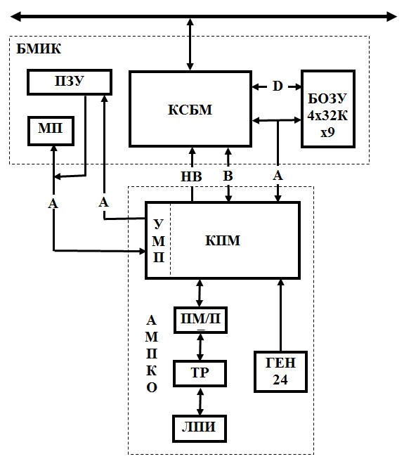 МКПМ МПКМ блок схема