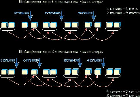 Планирование в 4-х канальном компьютере