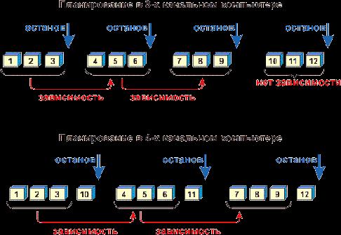 Планирование в 3-х канальном компьютере