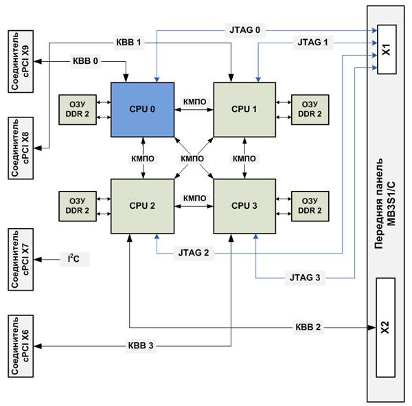 Блок-схема модуля МВ3S1/C