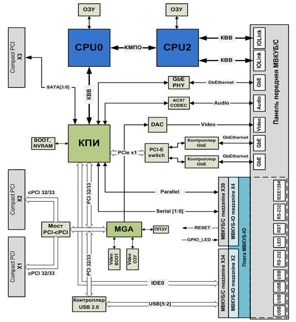 Блок схема МВКУБ/С